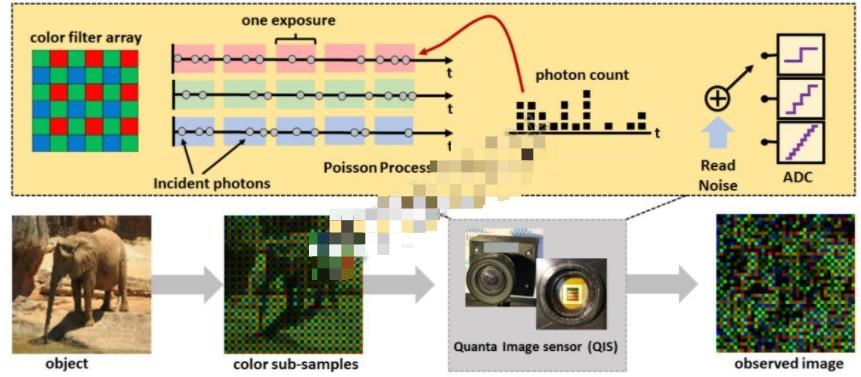 什么是量子圖像傳感器(QIS)?