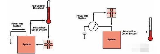 如何通过感应电流保持冷却控制风扇?