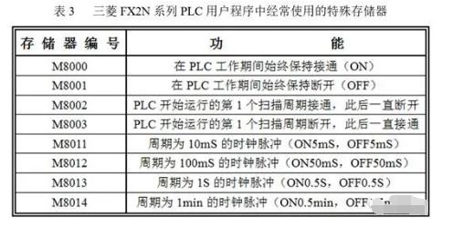 PLC內部常用存儲器的使用規則