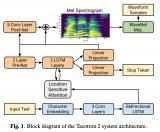 基于Tacotron2和Transformer實現文字轉聲音的AI應用