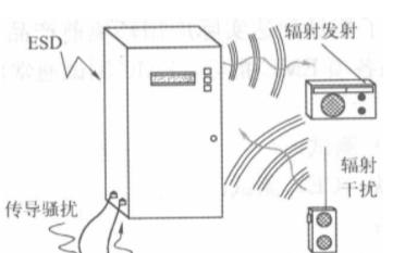 何谓EMC?EMC的设计理念是什么?