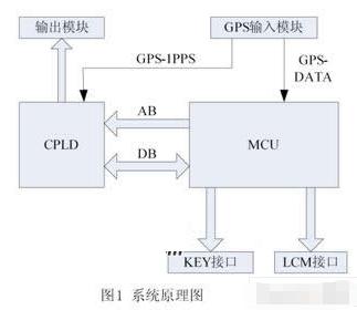 基于AT89S52单片机和GPS OEM 板实现...