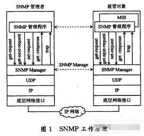 基于MRTG流量监测在网络管理中的应用
