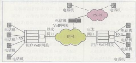 基于STLC1502處理器實現IP電話呼叫的應用設計