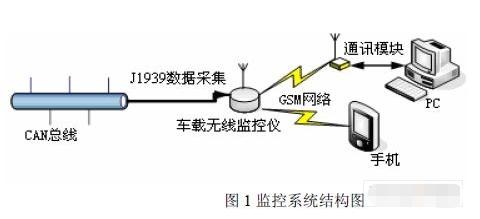基于GSM網絡和AT90CAN128控制器實現單...