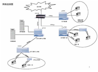 基于网络存储技术实现地震数据处理解释一体化的布诸和管理应用