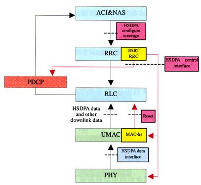HSDPA技术方案的特点及应用研究