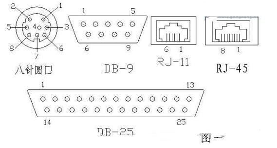 最全的PLC通訊電纜編程電纜自制詳解(圖)