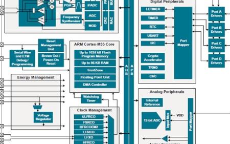基于EFR32MG21B SoC設備實現節能多協議、多頻段網絡