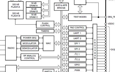 基于NCS36510控制 Strata PC应用程序中渲染的智能家居