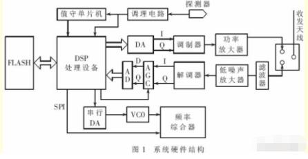 基于WSN節點實現智能自治測控網絡系統的設計