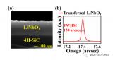 铌酸锂薄膜实现简单的宽频段多谐振的高Q值谐振器