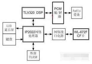 基于VoWLAN技术实现数据通信与语音通信的应用...