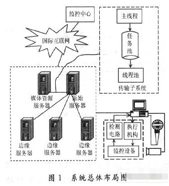 基于对等网络P2P技术和CDN内容分发网络实现多媒体监控系统的设计