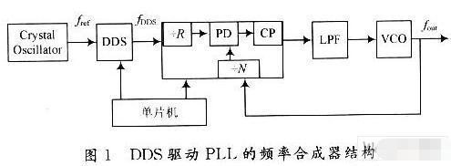 基于AD9954和ADF4113芯片实现频率合成...