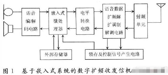 基于S3C2410X微處理器實現擴頻通信系統的設計
