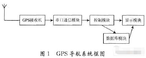 基于多线程编程技术在GPS接收机中的应用研究