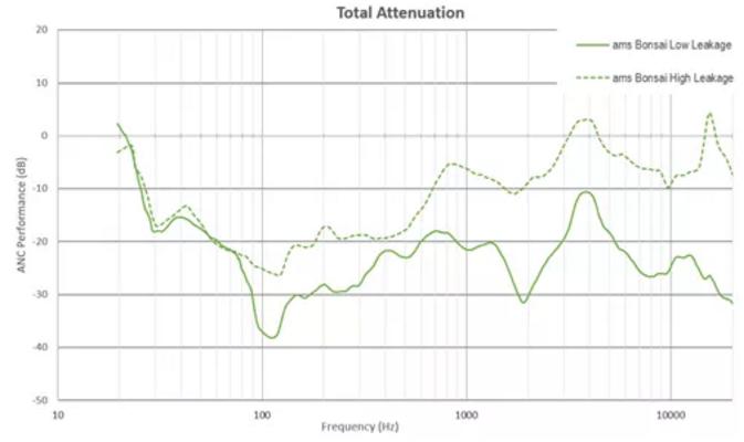 演示丨怎么做到半入耳式降噪比任何市面產品強至少25dB?