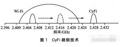基于CyFi低功耗无线解决方案及应用研究