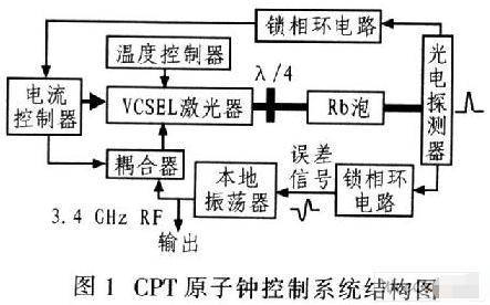 基于微型原子钟实现VCSEL控制系统的设计