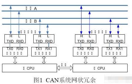 基于LPC2294控制器的CAN总线网状冗余节点方案