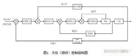 基于PXA255处理器实现移动天线控制系统的应用方案