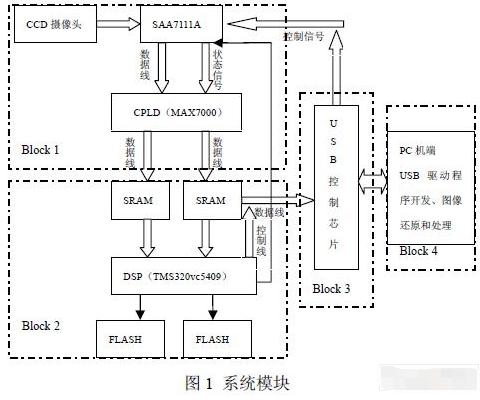 基于TMS320VC5409和EPM7128A芯片實現高速圖像通信系統的設計