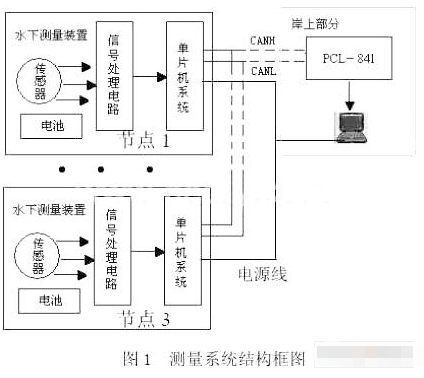 采用CAN總線通信接口實現遠程數據采集系統的應用方案