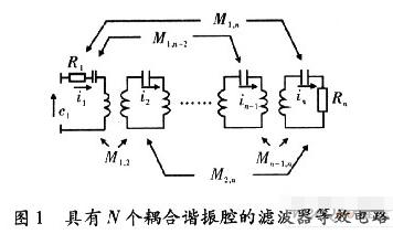 同轴腔滤波器的设计及应用研究