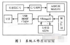 基于ATmega32单片机和CH375芯片实现存...