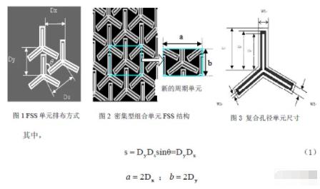 基于组合单元密集型FSS结构的特点及应用研究