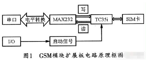 基于TC35i基帶處理器實現手機短信交互平臺的設計