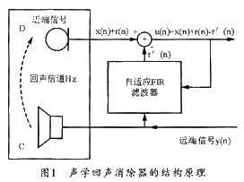 基于MCF5235开发板的AEC算法的实现与应用研究