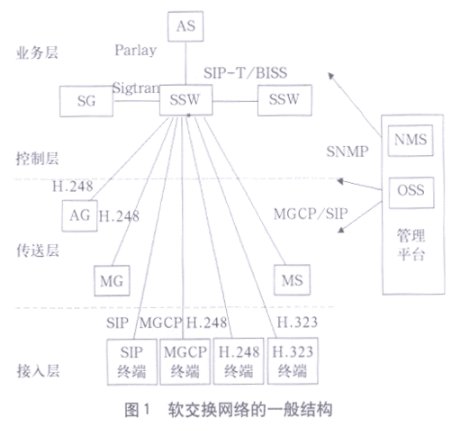 3G与WLAN融合方案的应用研究
