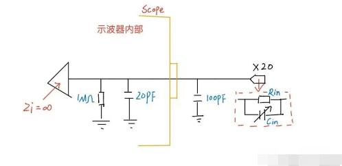 一文详解示波器探头的原理