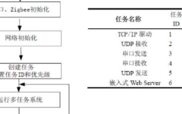 基于網絡協議實現工業以太網網關的應用設計