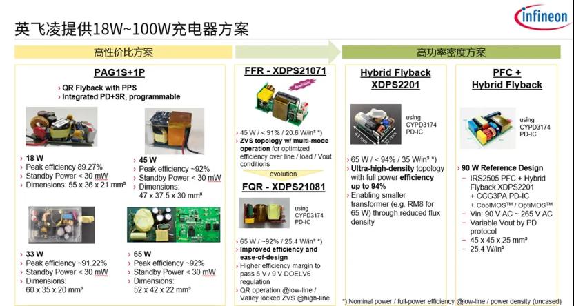 快充时代下的氮化镓方案,英飞凌CoolGaN IPS面向30W至500W应用