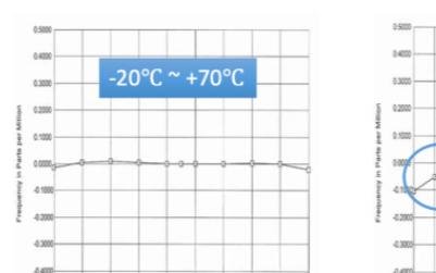 晶振可以在工作温度范围之外工作吗?