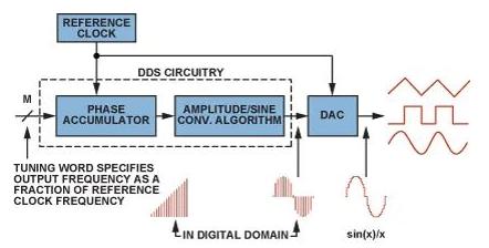 DDS技术是什么  它有什么优势和不足吗?