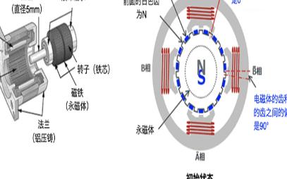 混合式步进电机的结构及工作原理