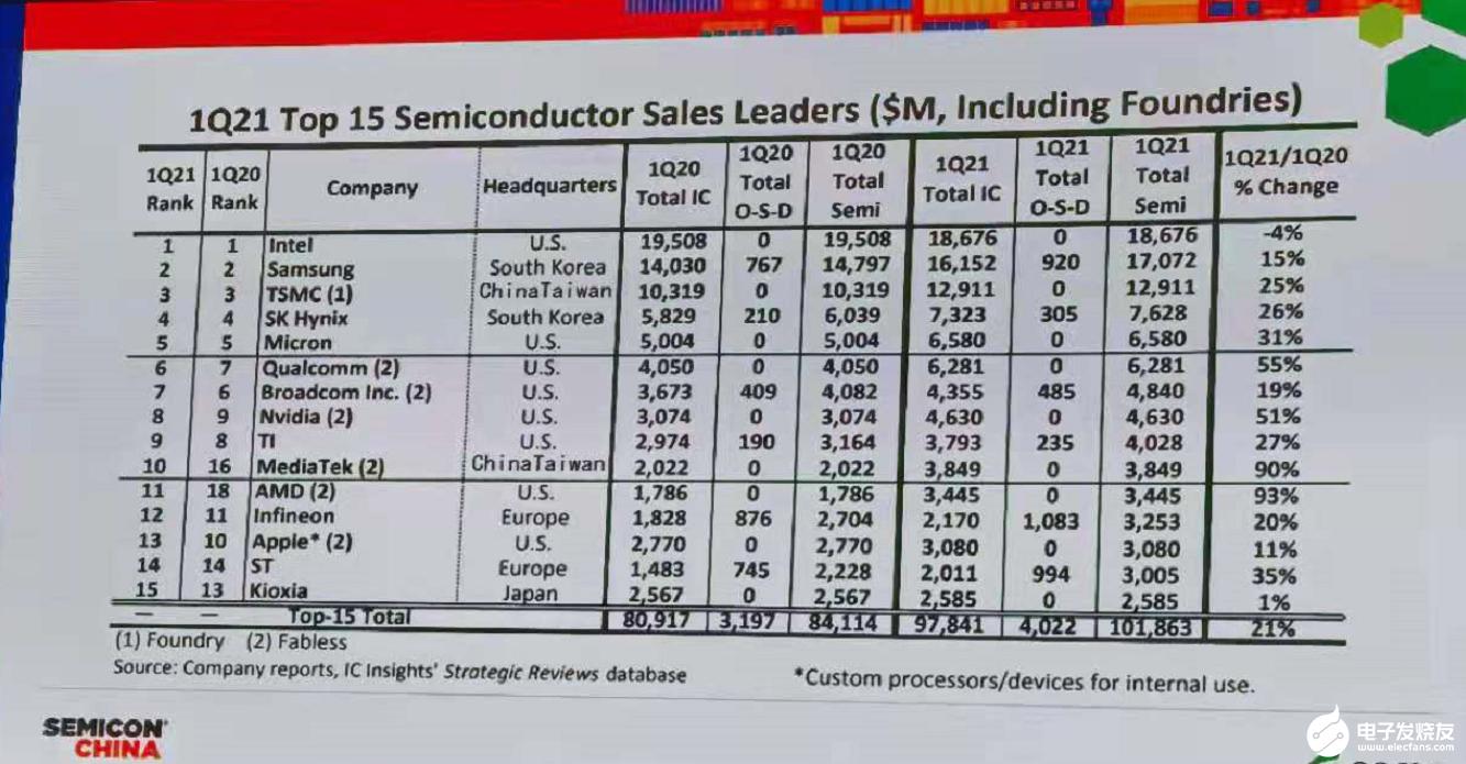 5000亿美元!半导体行业超级周期开启 存储器和半导体设备增长强劲