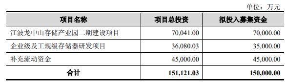江波龙创业板IPO获受理!大基金是第二大股东,全...