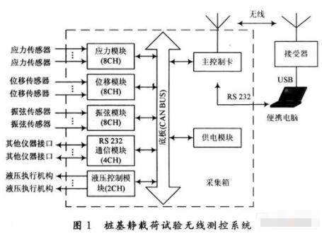采用USB接口技术实现桩基测试数据采集的设计