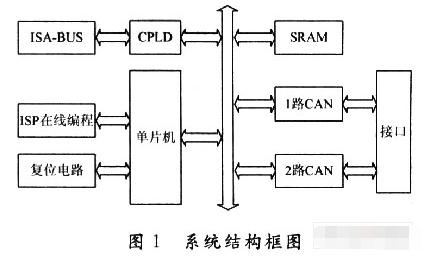 基于DS89C430单片机和XC95144CPL...