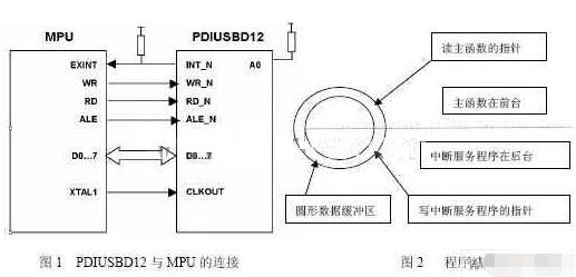 基于单片机实现USB设备固件的应用设计