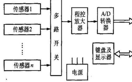 智能传感器与传统的传感器相比有何优势?