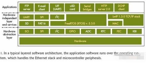 基于TCP/IP栈和MCF51CN128控制器实现串口转以太网桥适配器的设计