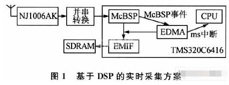 基于NJl006AK和TSM320C6416lol赛事官网实现GPS接收机信号采集系统的设计