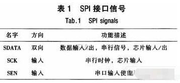基于半雙工機制實現3線制雙向SPI模塊的設計與應用