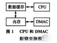 基于DMA数据传输方案实现工业级高速串口驱动的应...